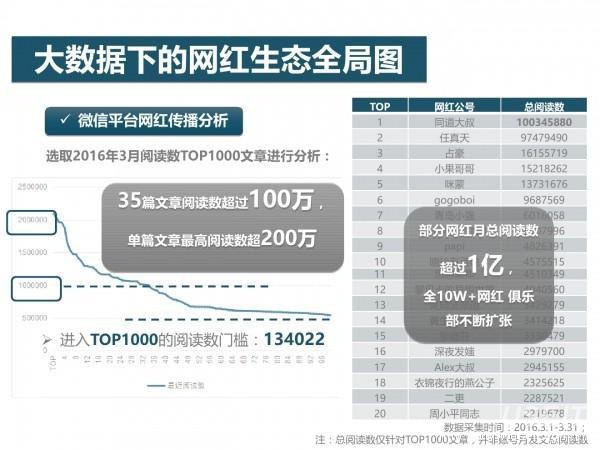 网红经济54