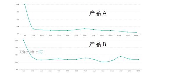 GrowingIO用户行为数据分析-两种不同产品的留存度对比