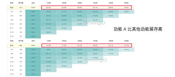 GrowingIO用户行为数据分析-两种不同功能的留存图