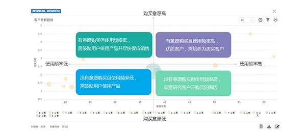 GrowingIO用户行为数据分析-客户温度和健康度