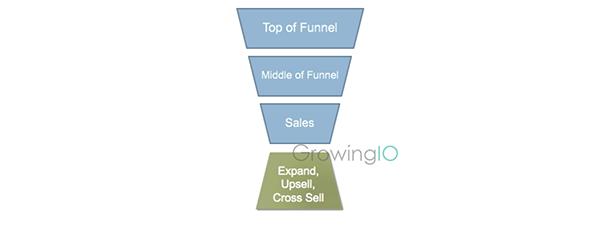 GrowingIO用户行为数据分析-新的saas企业漏斗