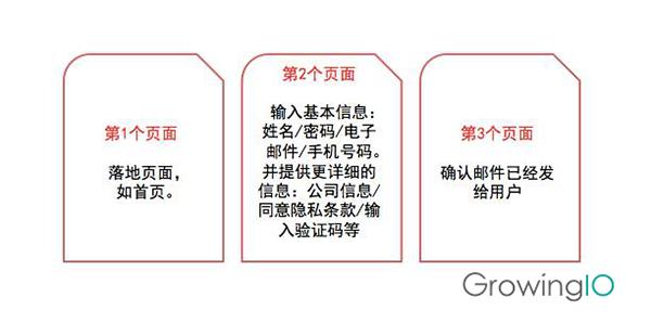 GrowingIO用户行为数据分析-注册的三个流程