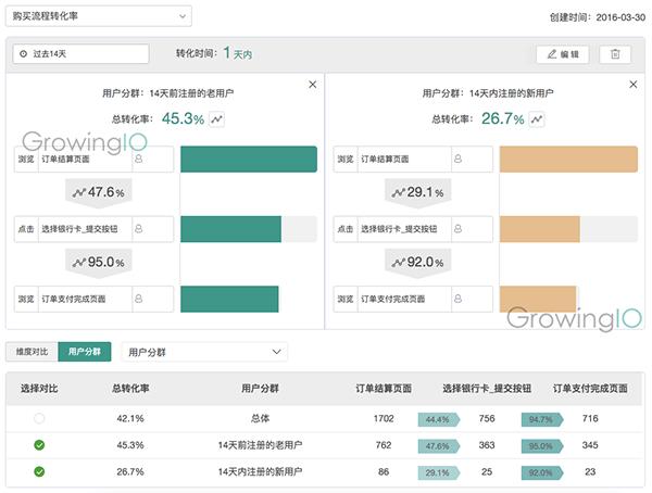 GrowingIO用户行为数据分析-漏斗对比