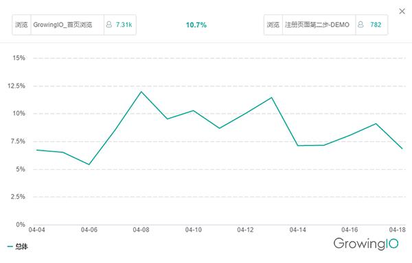GrowingIO用户行为数据分析-转化率趋势