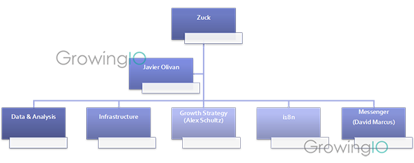 GrowingIO用户行为数据分析-facebook增长团队