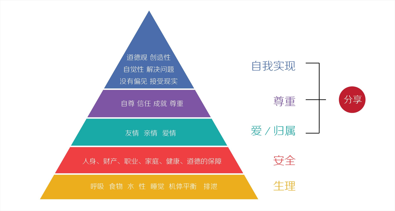 设计基础|设计的7条心理学原则和定律 | 人人都是产品经理