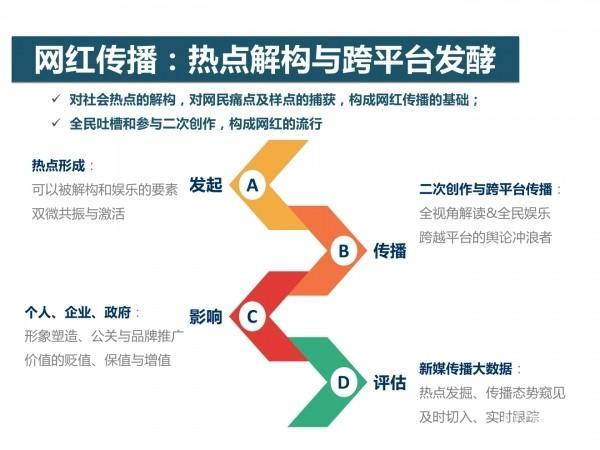网红经济5