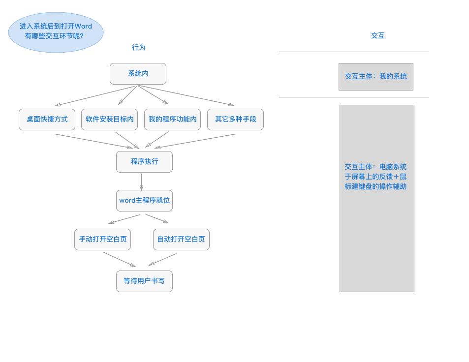 start_in_System_OpenWord