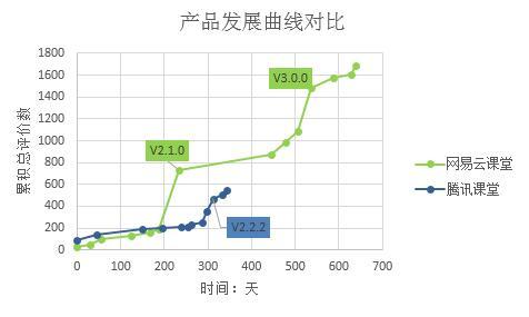 产品发展曲线对比