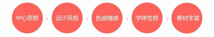 用写作文的思路做banner_04-15