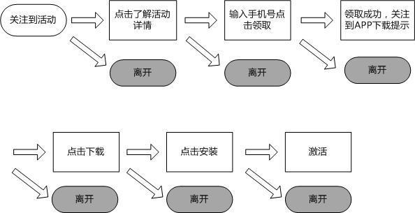 红包活动流程