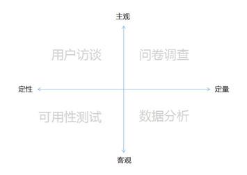 产品落地第一步:需求采集和需求分析