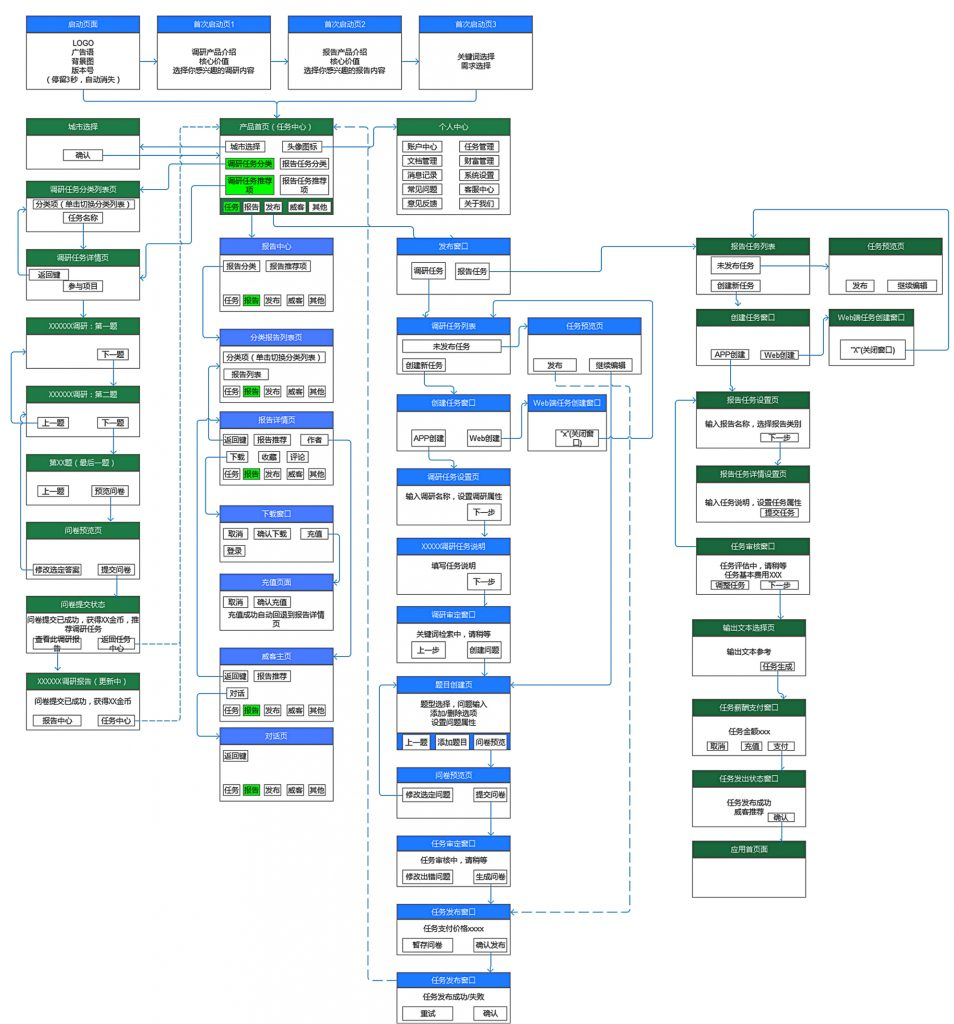 操作流程,也可以为原型设计打好交互基础.