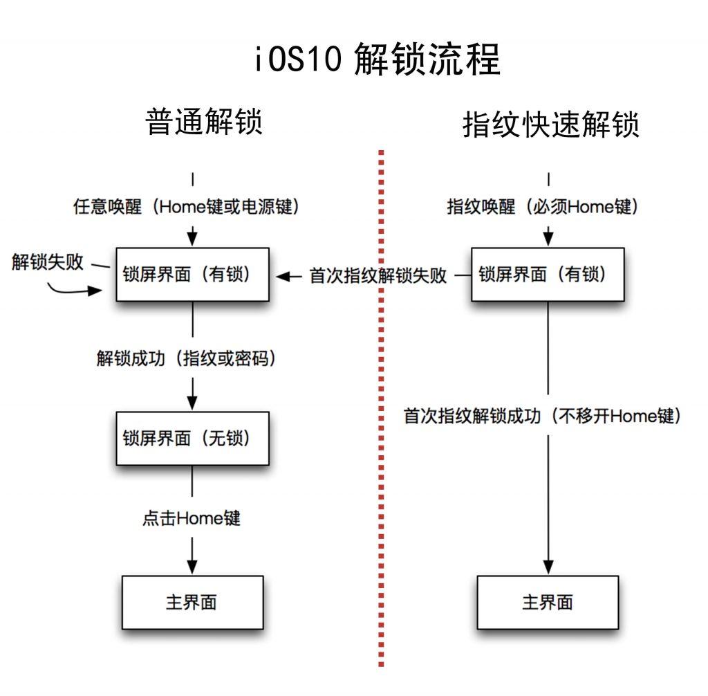 iOS10解锁流程