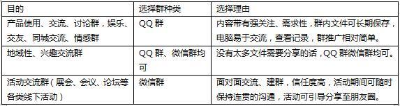 7种技巧说透QQ群营销、微信群营销