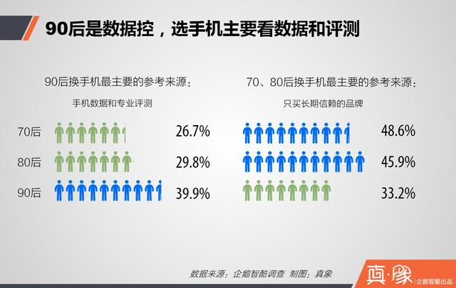 真象 | iPhone在中国流失用户调查报告:他们为何离开,又去了哪里?