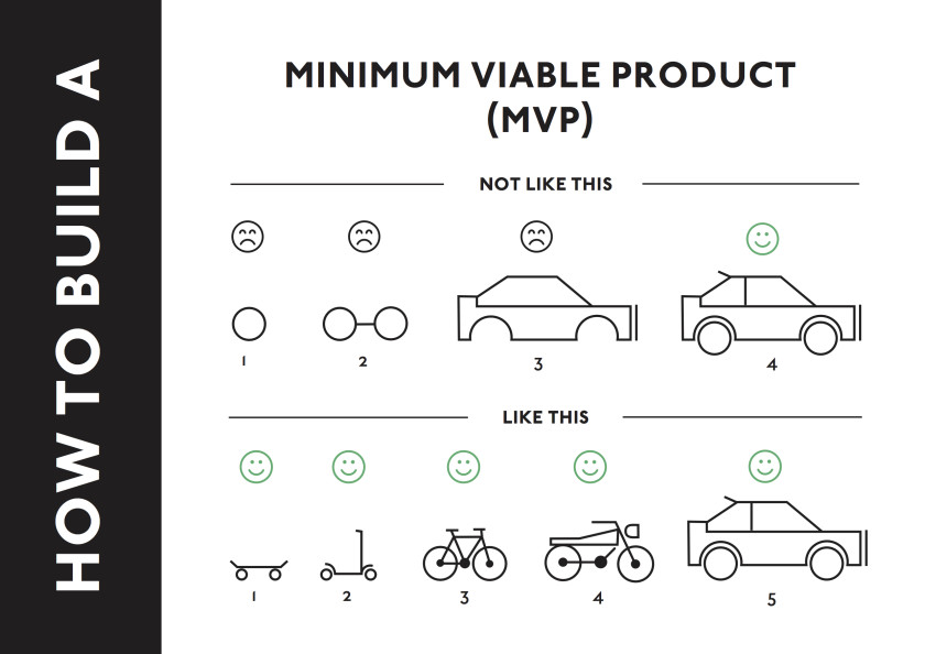 How-to-build-a-Minimum-Viable-Product-840x594 (1)