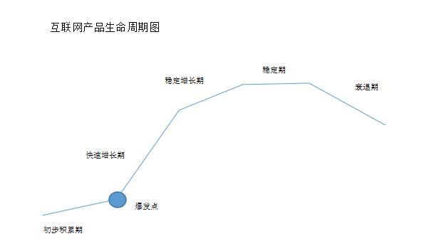 互联网生命周期图