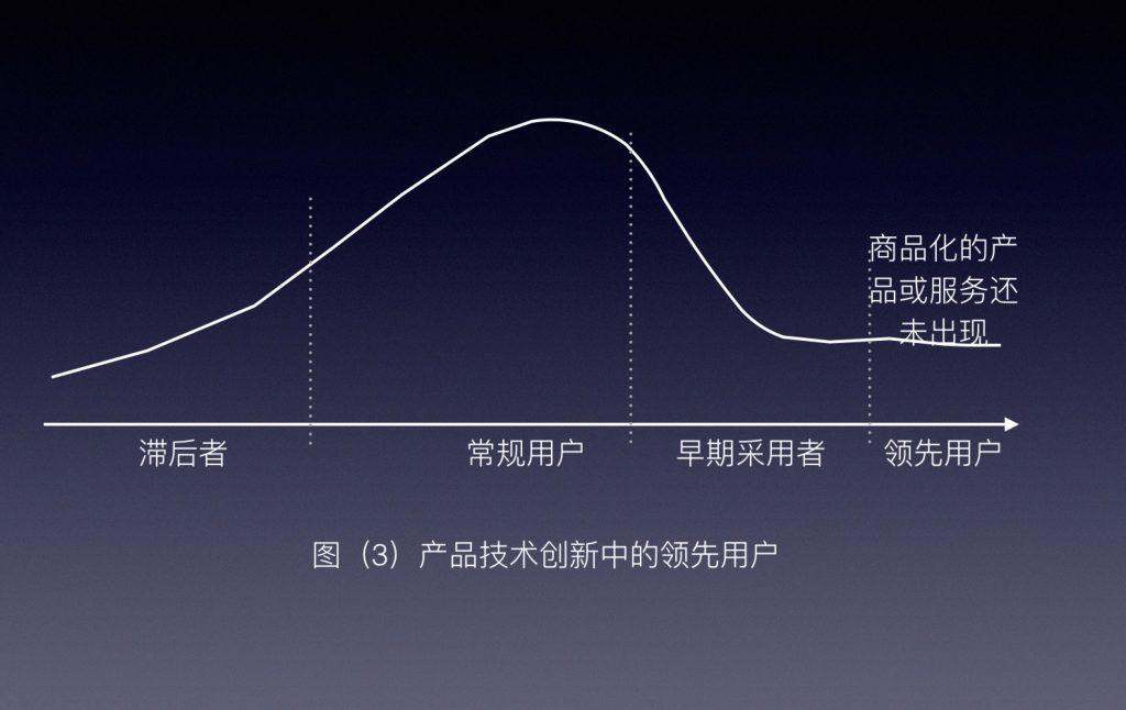 产品技术创新中的领先用户图3