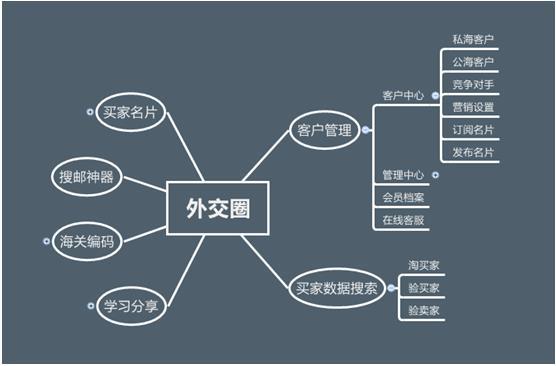 外交圈信息框架