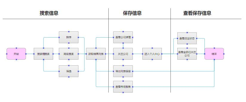 外贸公社流程