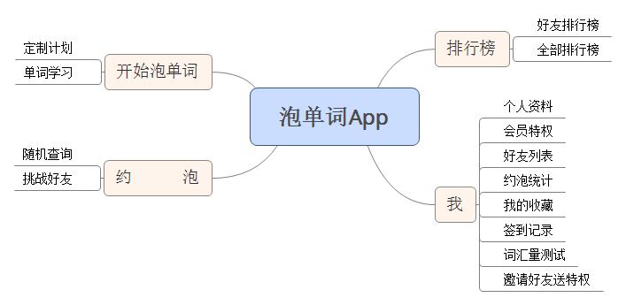 泡单词App2