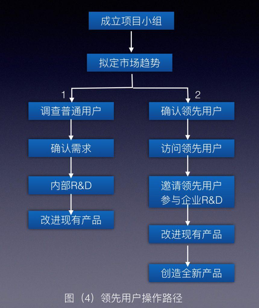 领先用户操作路径图4