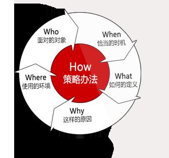 为什么要设计简单的产品? 2w是what?简单的产品是什么? 3w是who?图片
