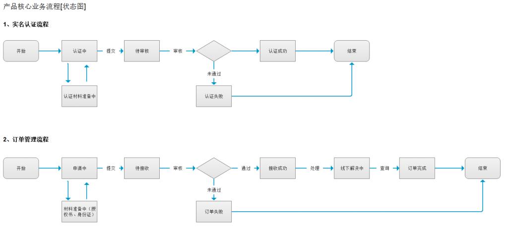 业务流程能清晰地解构出,前后台的数据之间的交互.