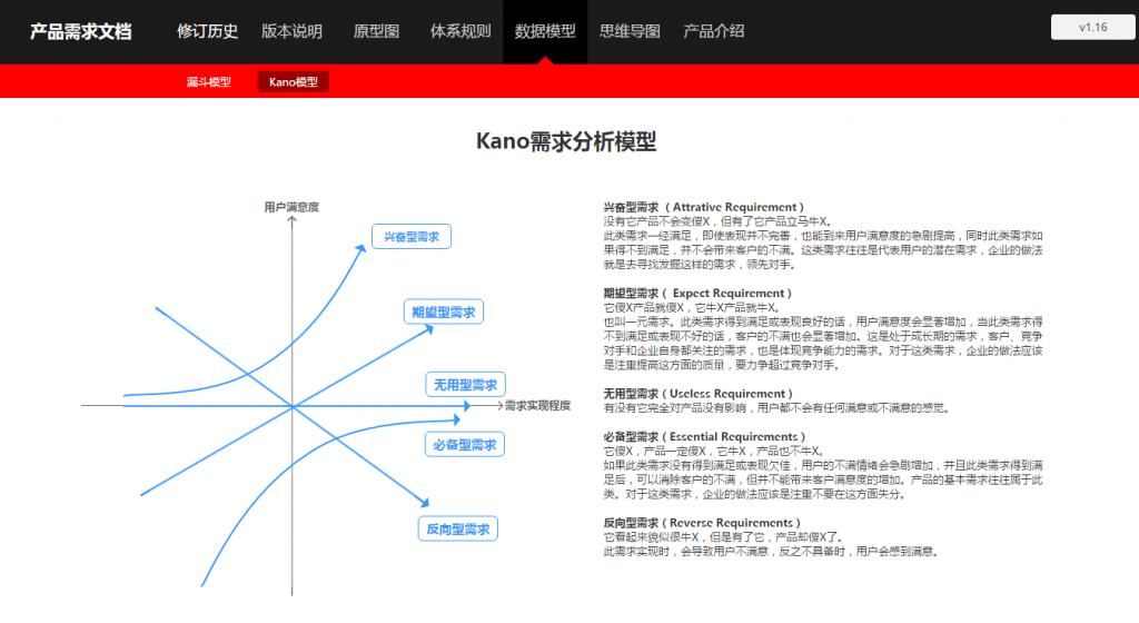 10_Kano需求分析模型