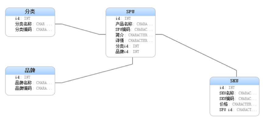 3.1商品模型