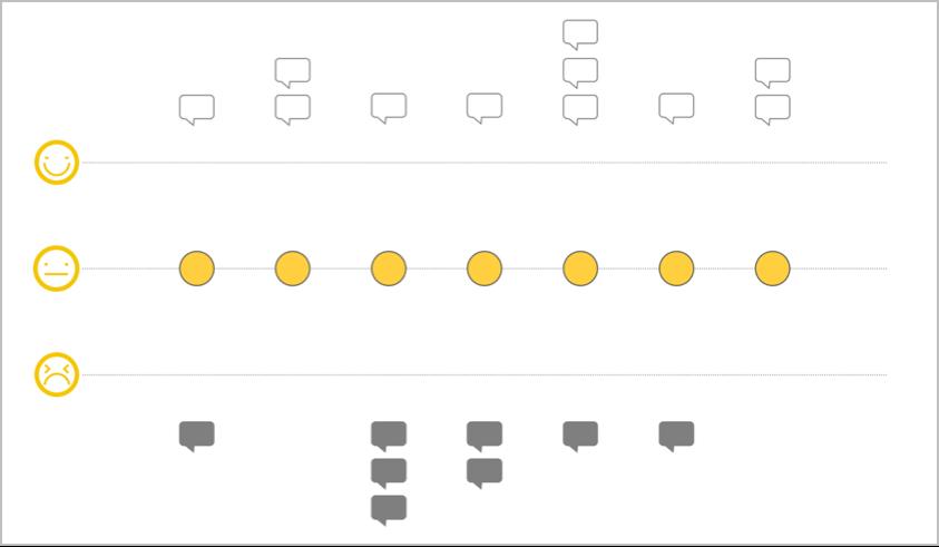 用户体验地图:从应用场景到绘制步骤