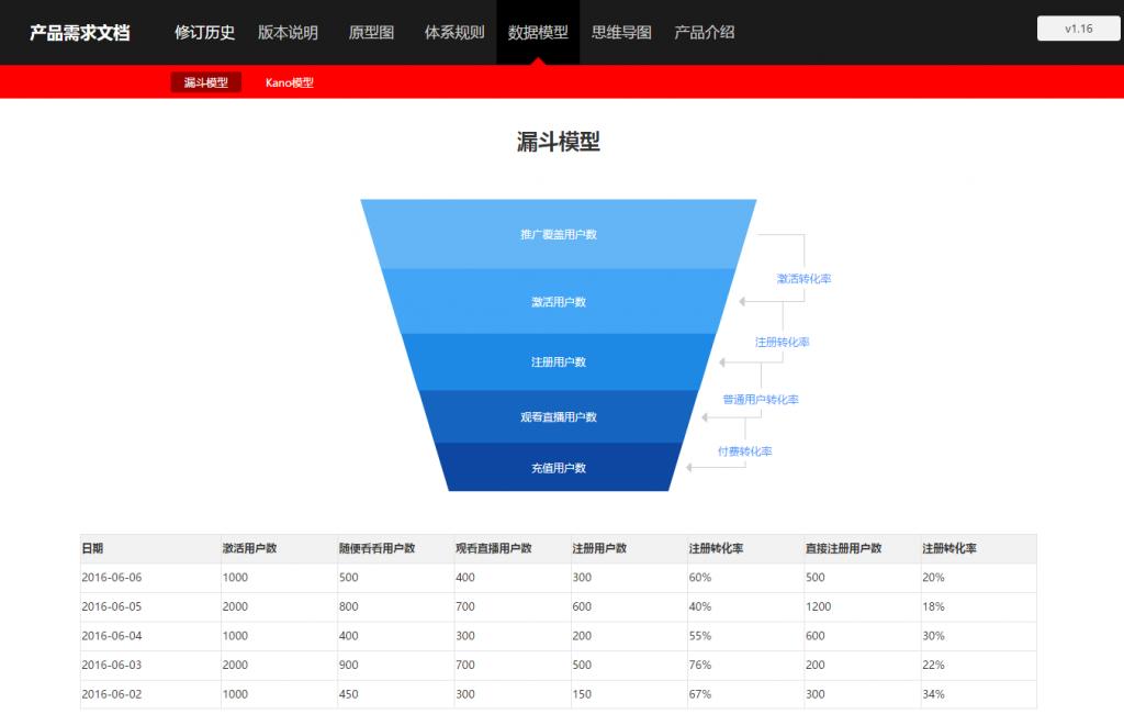 9_漏斗模型