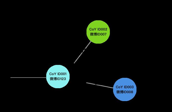 独立开发者|社交应用独立开发纪实