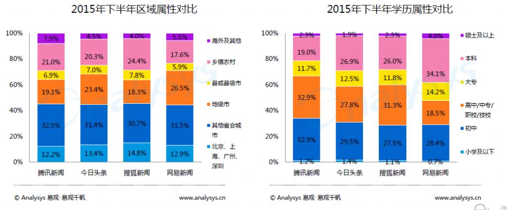 2016年今日头条产品详细分析报告