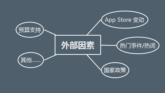 ASOer 接手一款 App 时,该如何制定优化方案?