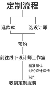 procedure2