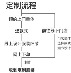procedure3