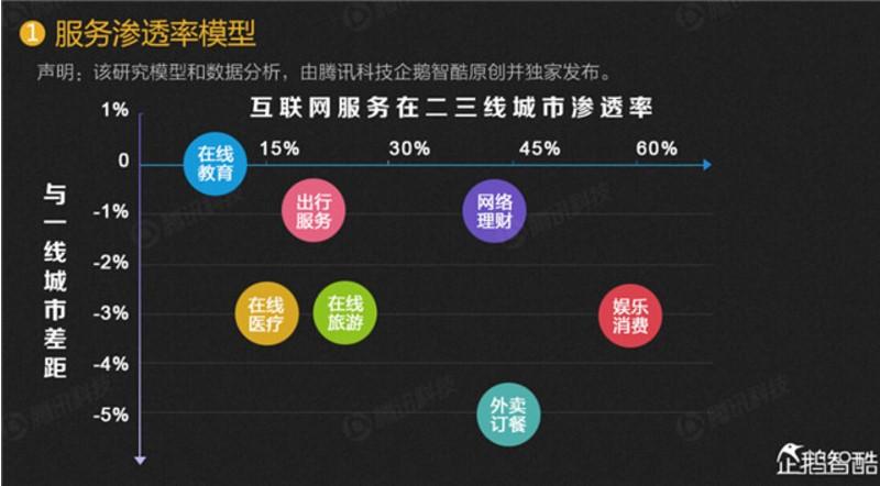 七大互联网服务渗透率调查