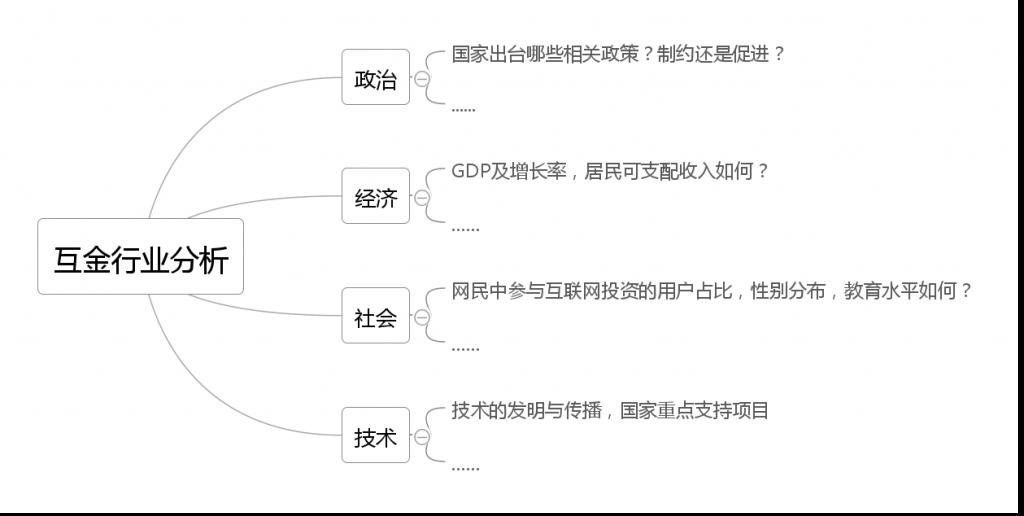 如何保证数据分析框架的体系化呢