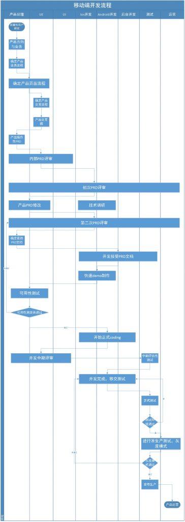 产品开发流程泳道图