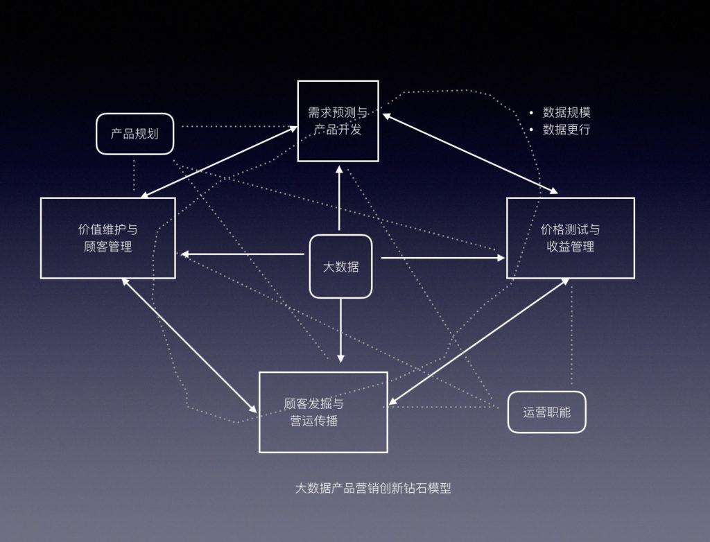 大数据营销创新模型2