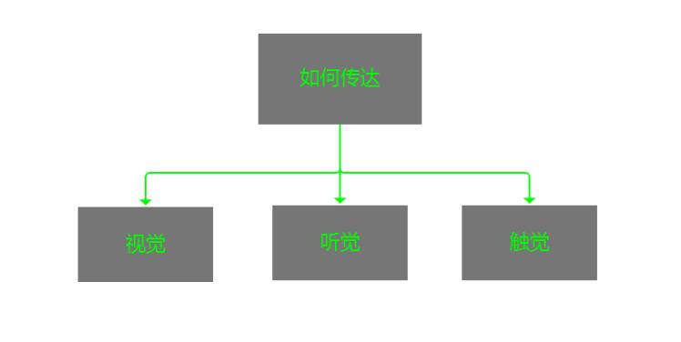 微交互的体现:告诉你如何设计反馈_新客网