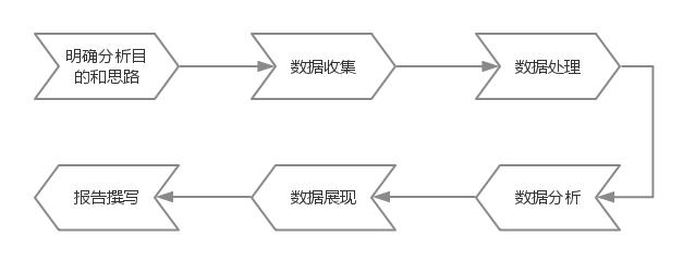 数据分析步骤