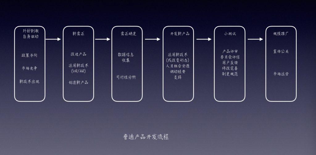 普通产品开发流程图1