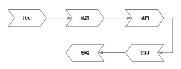 用户使用行为轨迹