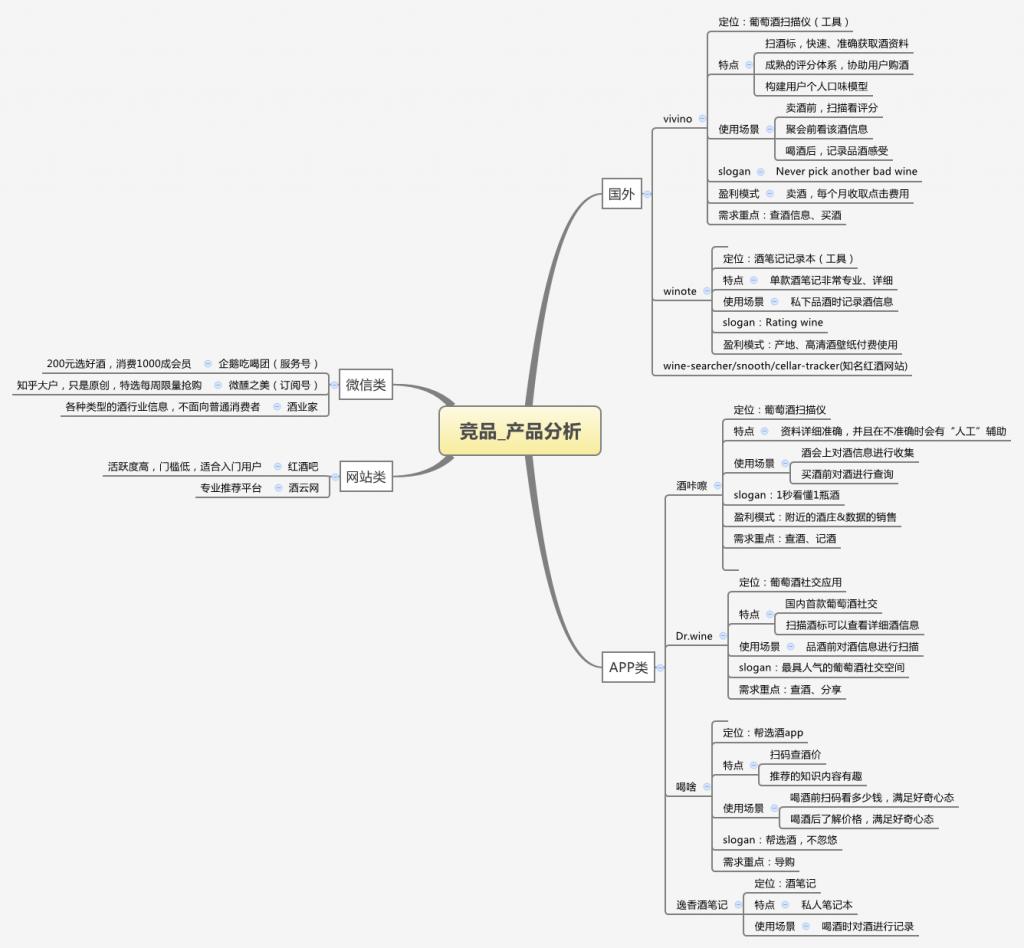 竞品_产品分析