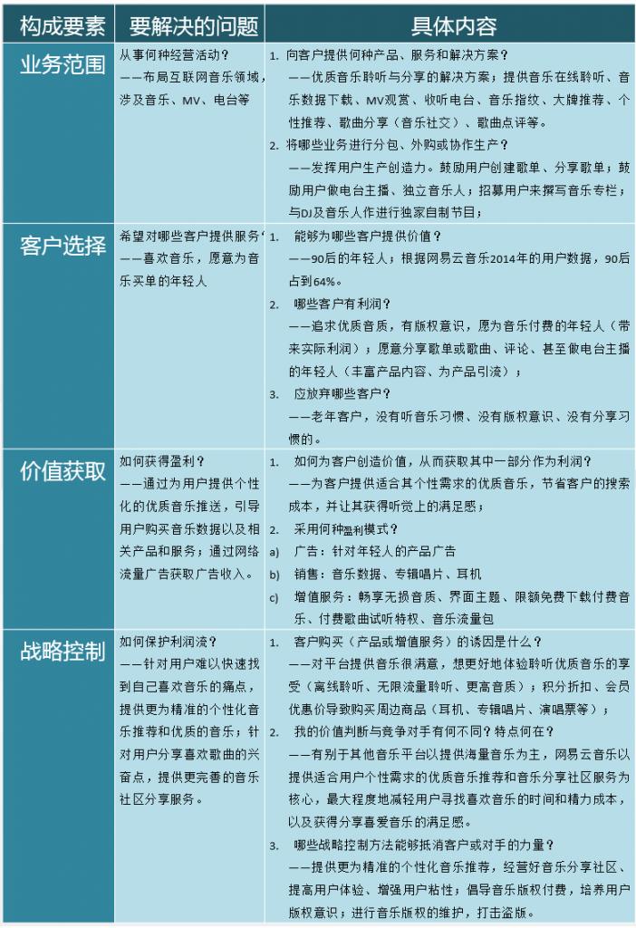 网易云音乐盈利模式分析2