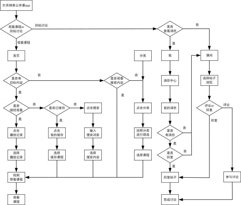 网易公开课观看流程1