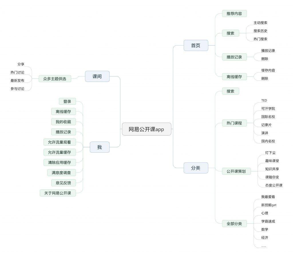 网易公开课app产品结构图